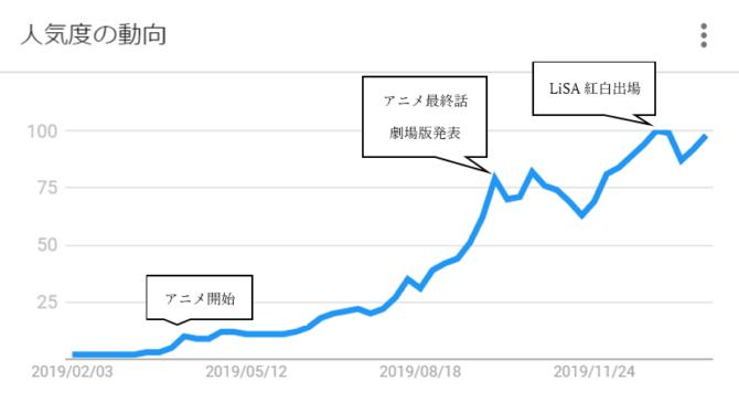 鬼滅の刃グラフ改