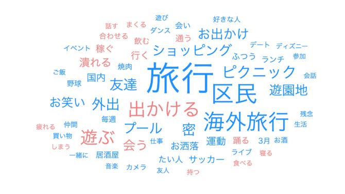 社会人(卒業生)_wordcloud